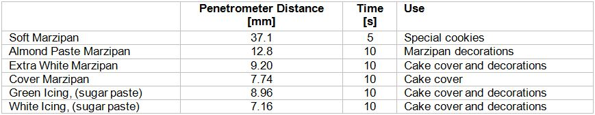 Table 1. Sample description and penetrometer distances