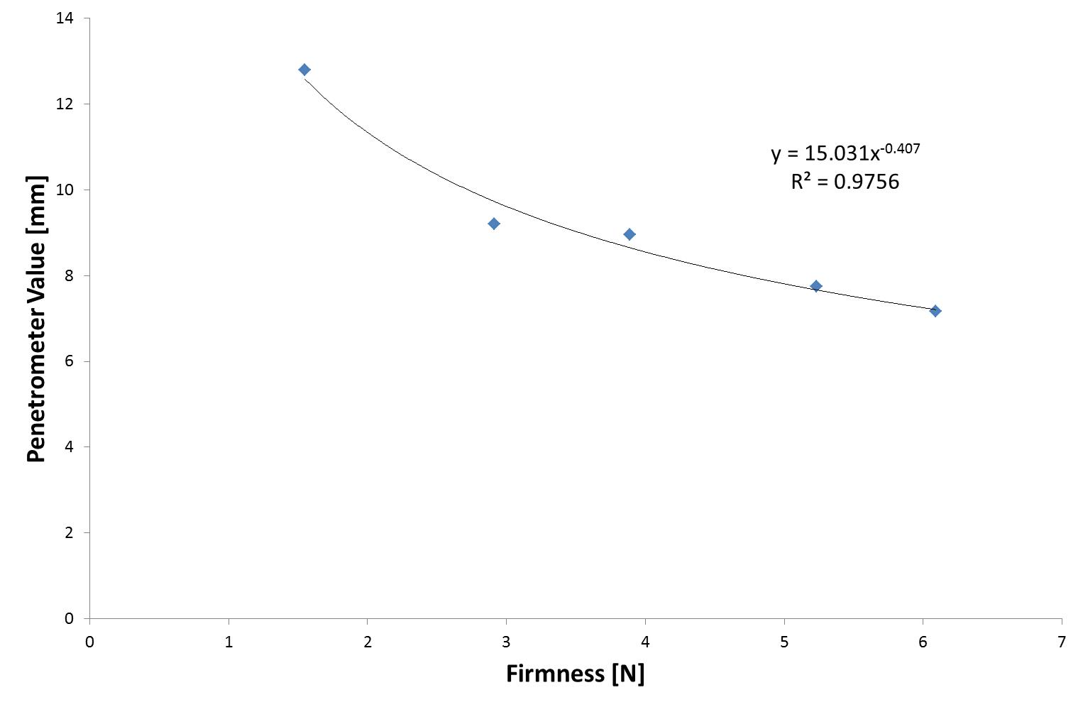 Figure 3. Power-fit correlation between penetrometer values at 10s and firmness for 3mm cylinder penetration method