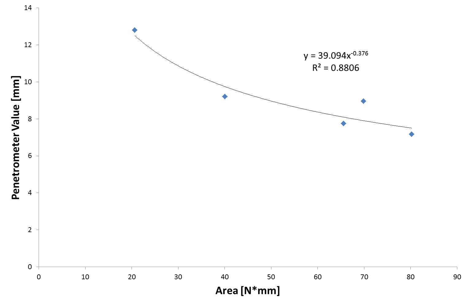 Figure 4. Power-fit correlation between penetrometer values at 10s and area for 3mm cylinder penetration method