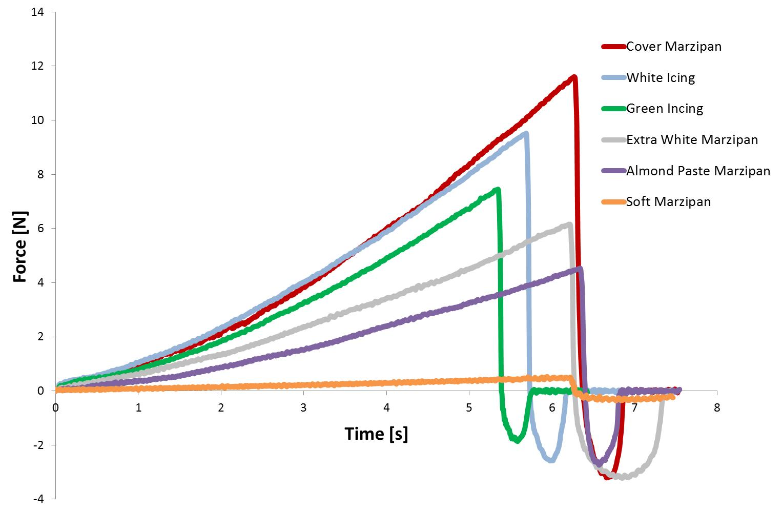 Figure 5. Penetration curves using 45° cone probe