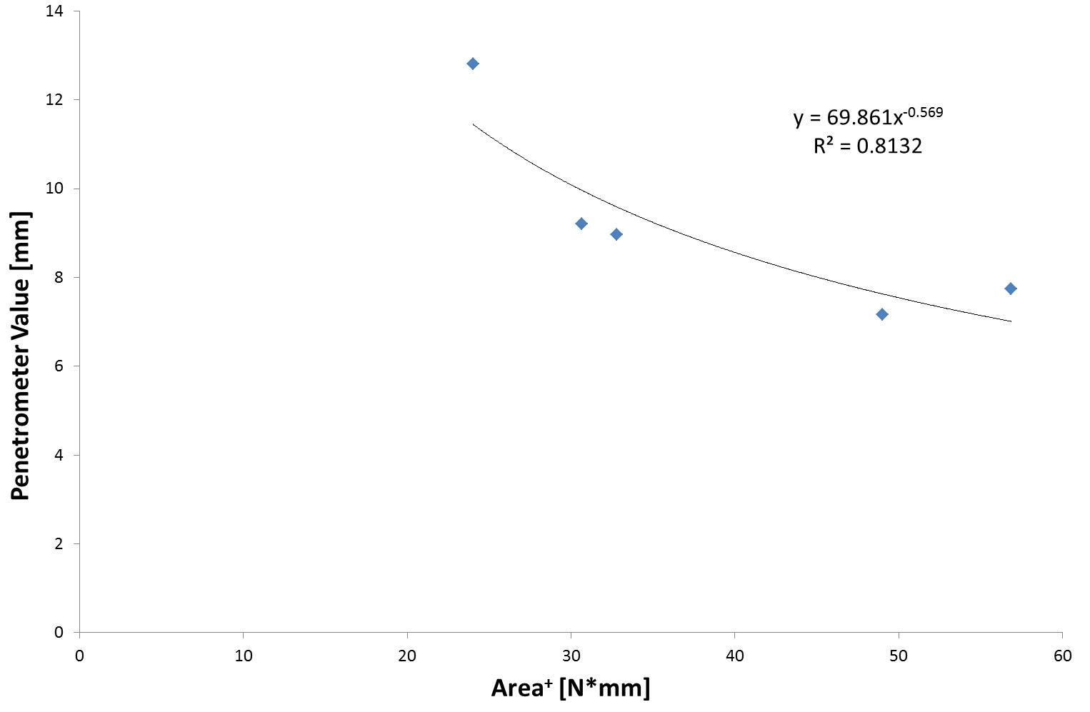 Figure 7. Power-fit correlation between penetrometer values at 10s and area for 45° cone penetration method