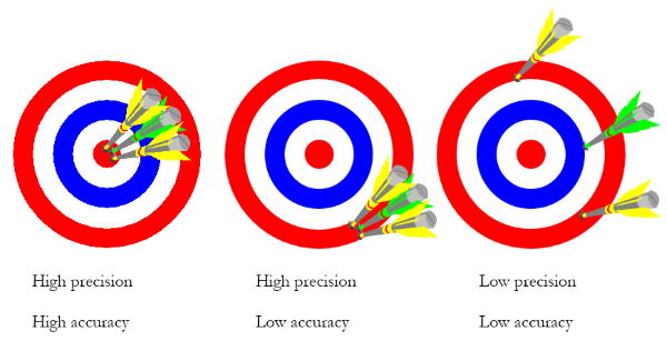 analysis of accuracy of mid yis tests